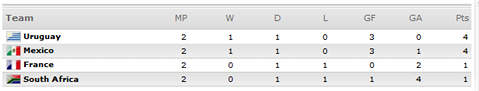 [World Cup 2010 Group A]