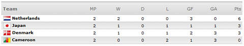 [World Cup 2010 Group E]