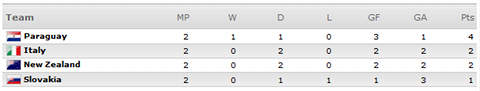 [World Cup 2010 Group F]