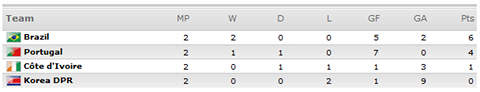 [World Cup 2010 Group G]