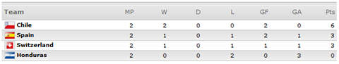 [World Cup 2010 Group H]